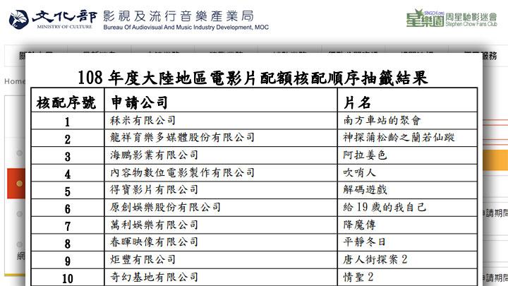 周星馳賀歲新片《新喜劇之王》台灣仍然無法上映